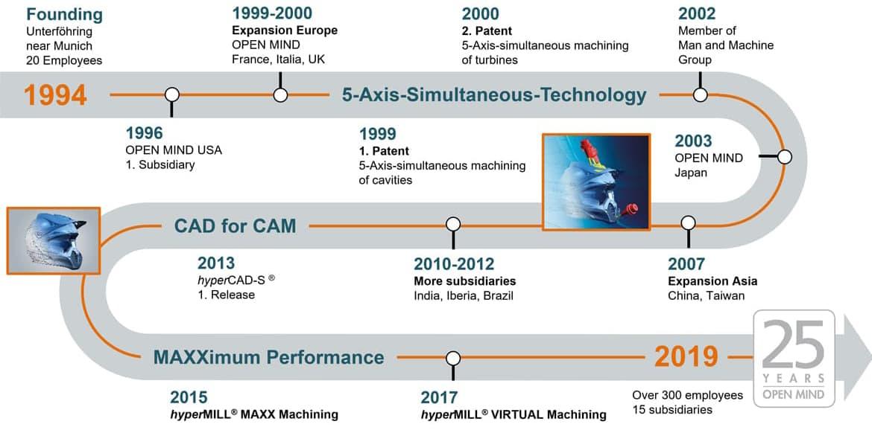25-years-timeline